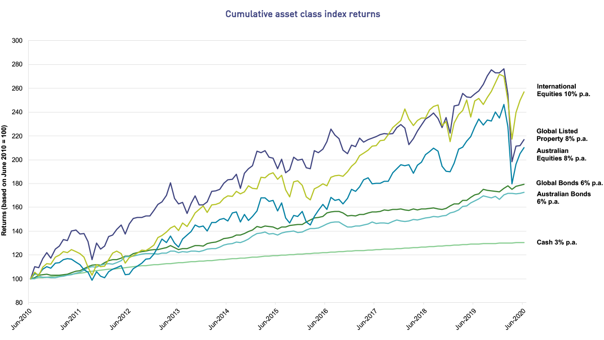 This line graph shows how asset class index returns have moved over ten years from June 2010 to June 2020. While the returns go up and down with market movements, over the ten years, International shares has performed best with a 10% return per annum. This is followed by Australian Shares and Global Listed Property with 8% return per annum; Global Bonds and Australian Bonds with a 6% return per annum and Cash with 3% per annum.