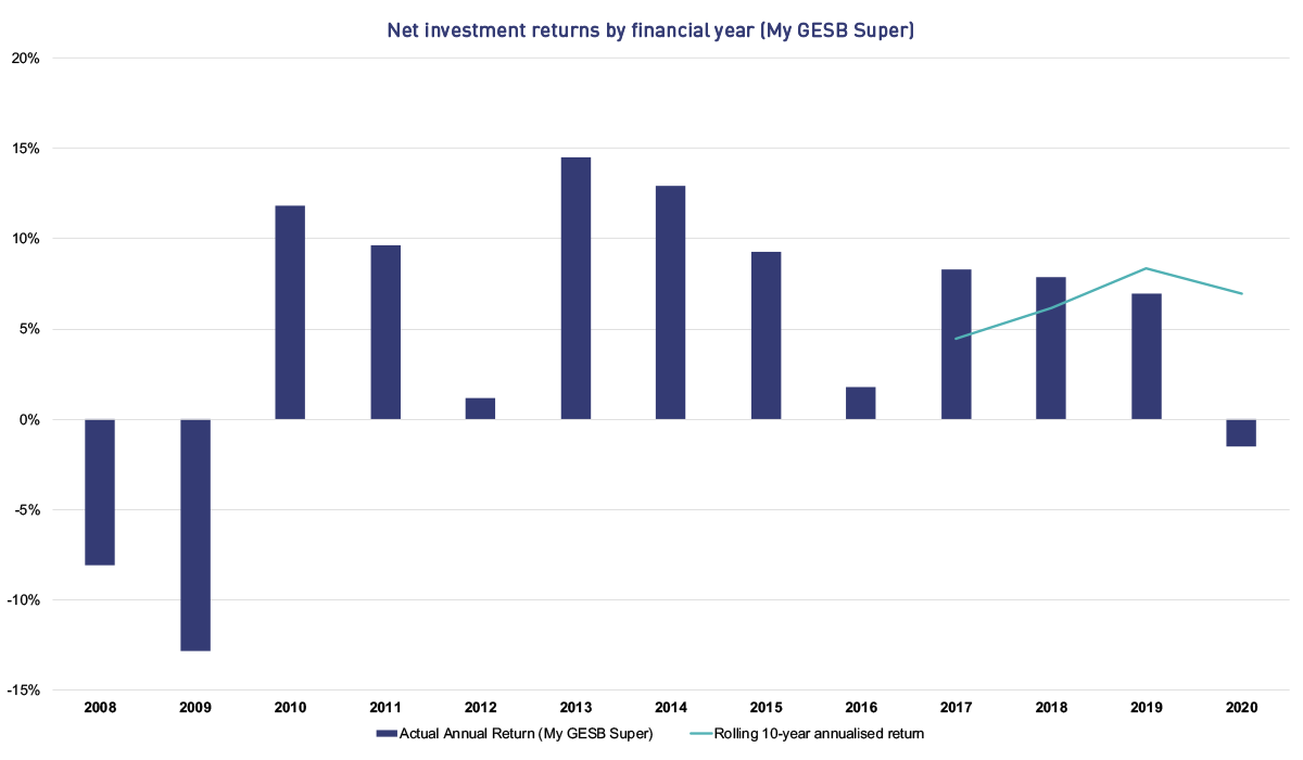 This graphs shows the net investment returns by financial year for the My GESB Super plan. The returns are shown as follows. In 2008 the return was -8.09%, in 2009 it was -12.82%, in 2010 it was 11.80%, in 2011 it was 9.65%, in 2012 it was 1.16%, in 2013 it was 14.51%, in 2014 it was 12.91%, in 2015 it was 9.26%, in 2016 it was 1.76%, in 2017 it was 8.30%, in 2018 it was 7.85%, in 2019 it was 6.92% and for the financial year to date it is -9.49%. From 2017 the graph also shows rolling 10-year annualised returns. In 2017 the rolling 10-year annualised return was 4.46%, in 2018 it was 6.14%, in 2019 it was 8.33% and for the financial year to date it is 6.07%.