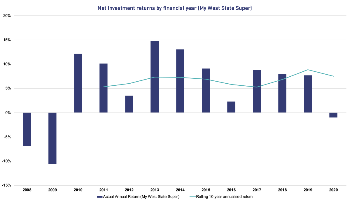 This graphs shows the net investment returns by financial year for the My West State. Super plan. The returns are shown as follows. In 2008 the return was -6.93%, in 2009 it was -10.61%, in 2010 it was 12.10%, in 2011 it was 10.10%, in 2012 it was 3.48%, in 2013 it was 14.77%, in 2014 it was 13.01%, in 2015 it was 9.10%, in 2016 it was 2.25%, in 2017 it was 8.80%, in 2018 it was 7.96%, in 2019 it was 7.68% and for the financial year to date it is -8.94%. From 2011 the graph also shows rolling 10-year annualised returns. In 2011 the rolling 10-year annualised return was 5.30%, in 2012 it was 5.98%, in 2013 it was 7.31%, in 2014 it was 7.27%, in 2015 it was 6.90%, in 2016 it was 5.82%, in 2017 it was 5.28%, in 2018 it was 6.85%, in 2019 it was 8.86% and for the financial year to date it is 6.62%.