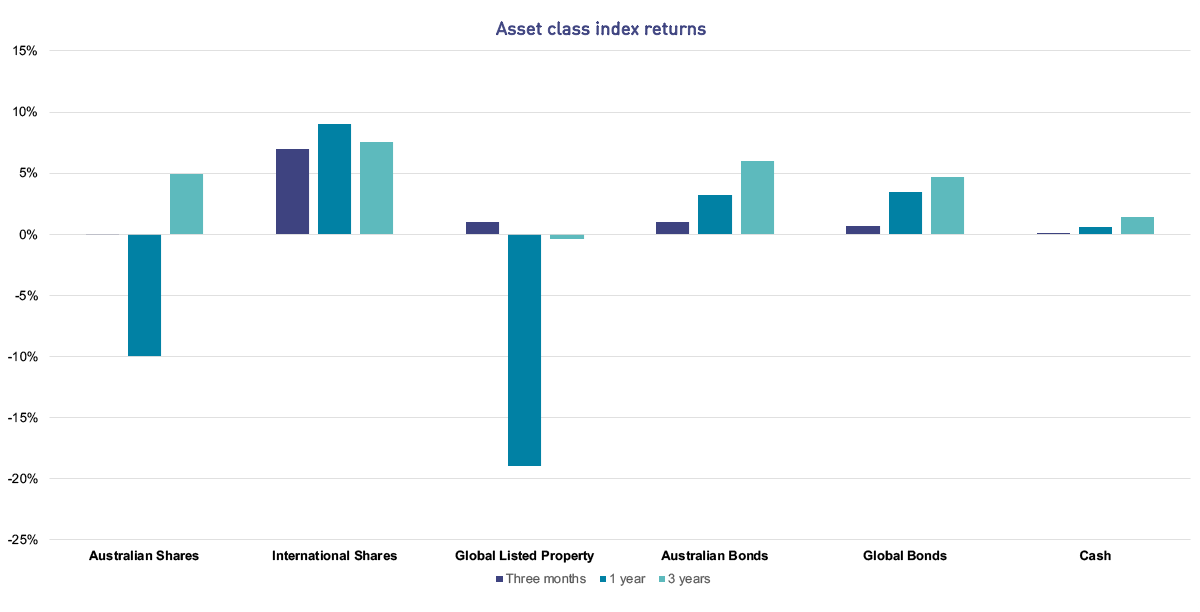 The bar chart shows the asset class index returns over the three months, one year and three years to 30 September 2020. Australian Shares have returned -0.06% over the three months, -9.96% over one year and 4.94% per annum over three years. International Shares have returned 6.94% over three months, 9.05% over one year and 7.51% per annum over three years. Global Listed Property has returned 1.01% over three months, -18.93% over one year and -0.38% per annum over three years. Australian Bonds have returned +1.02% over three months, +3.21% over one year and +5.96% per annum over three years. Global Bonds have returned +0.68% over three months, +3.47% over one year and +4.66% per annum over three years. Cash has returned 0.03% over three months, 0.58% over one year and 1.40% per annum over three years.