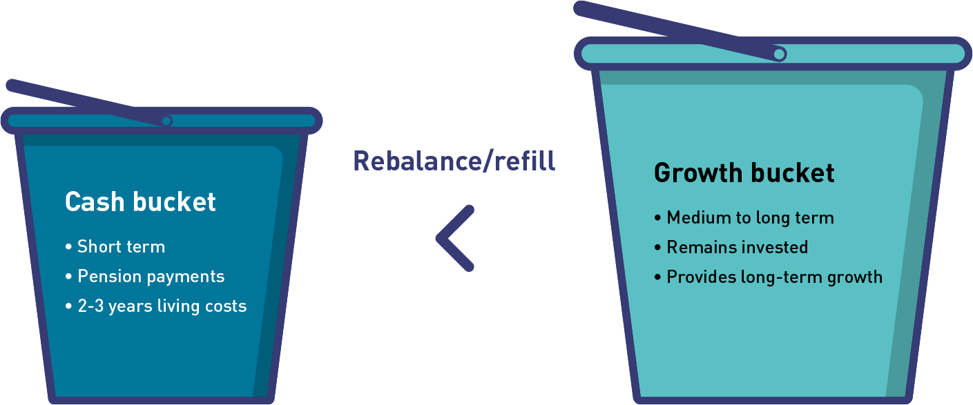 This image shows how a bucket strategy for an account-based pension works. On the left-hand side is the cash bucket. This bucket provides short-term cash to pay your regular pension and cover around two to three years' living expenses. On the right hand side is the growth bucket. This bucket represents the rest of your account balance, which stays invested in growth assets. It aims to grow your retirement savings and provide income for the long term. The idea of using the earnings from your growth bucket to refill, or rebalance, your cash bucket is shown by an arrow from the growth bucket to the cash bucket.
